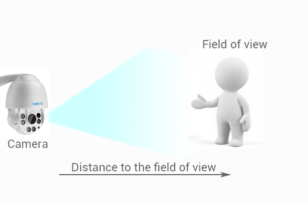 Camera to Field of View
