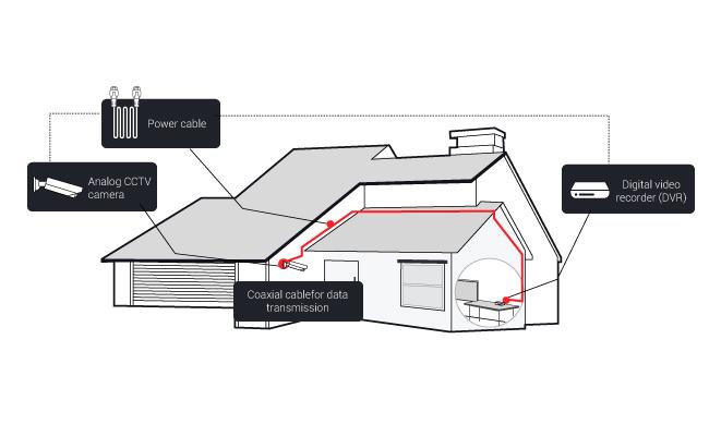 CCTV Installation & Wiring Diagram