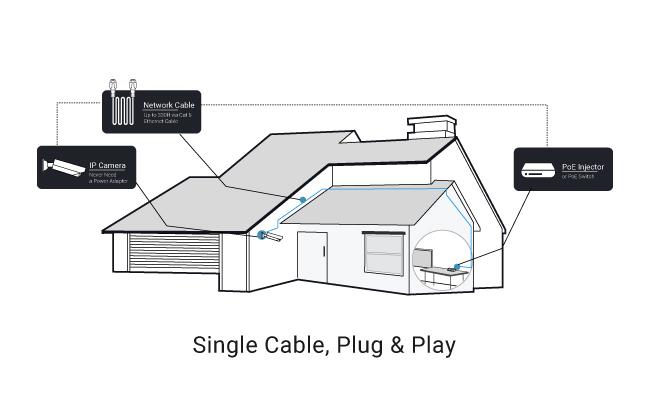 IP Camera Wiring Diagram