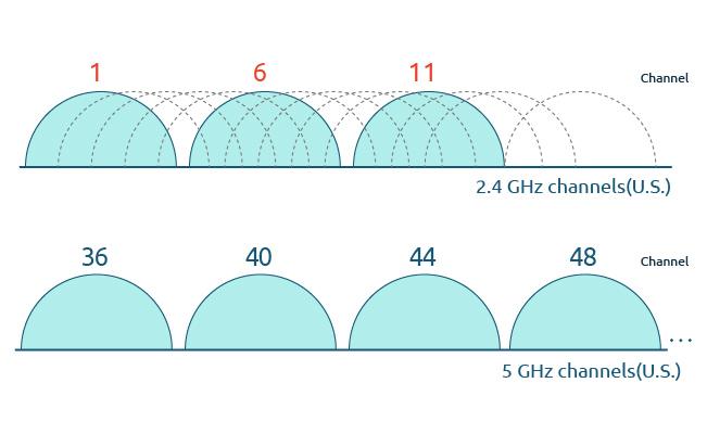 WiFi 5.8 GHz Channels
