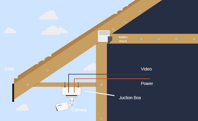 Install Surveillance Cameras Outside Home