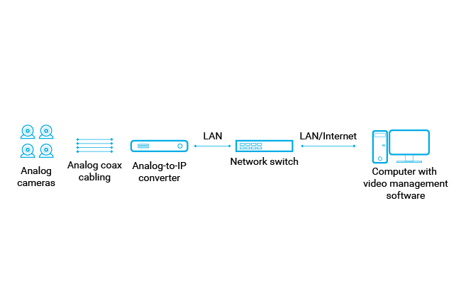 Analog CCTV Camera to IP Camera