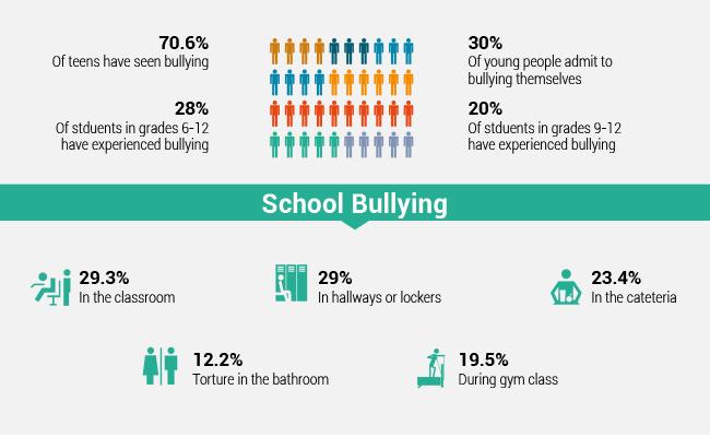 School Bullying Statistics