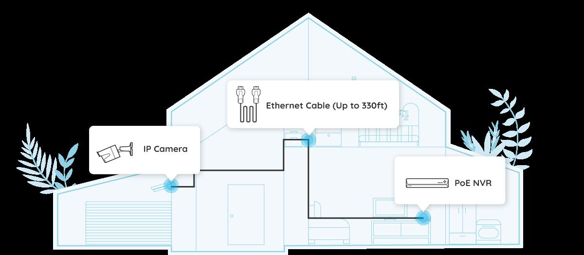 PoE Security Camera – Easy Setup