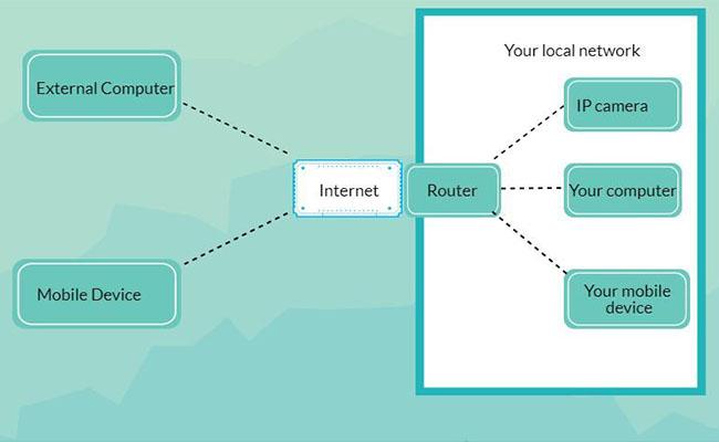 IP Camera Remote Access Chart