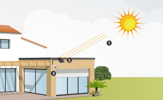 Solar Cameras in Direct Sunlight
