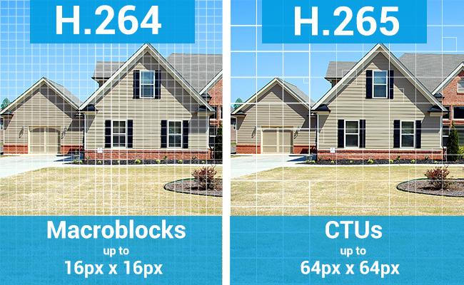 Chất lượng hình ảnh máy ảnh H.265