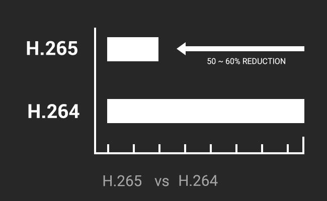 Sử dụng bộ nhớ máy ảnh H.265