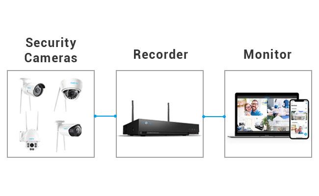 CCTV Camera Full Form