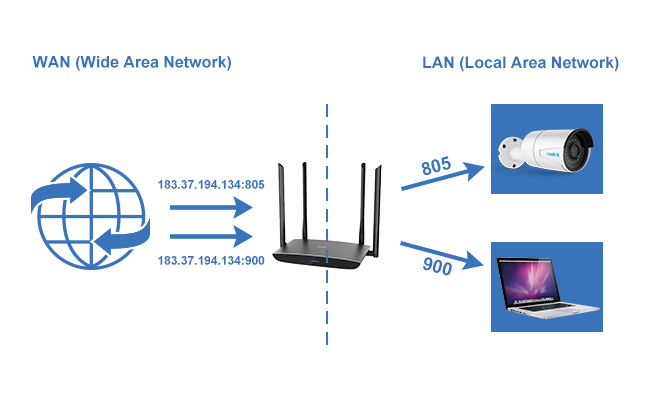 IP Camera Port Forwarding Meaning