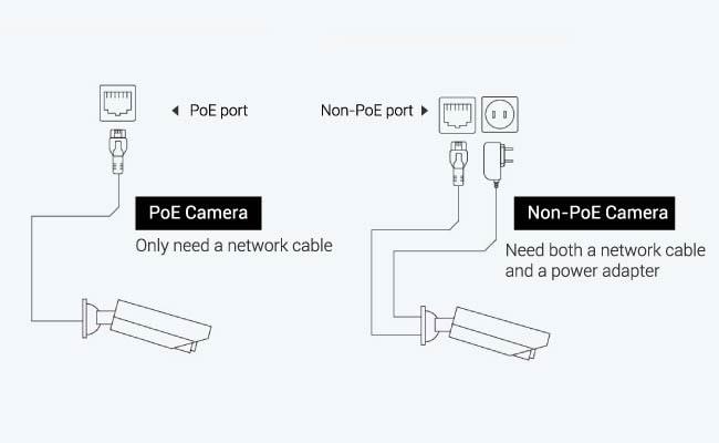 Advantage of PoE Front Door Camera