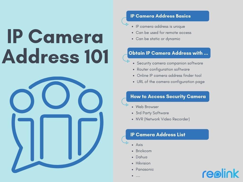 IP Camera Address 101