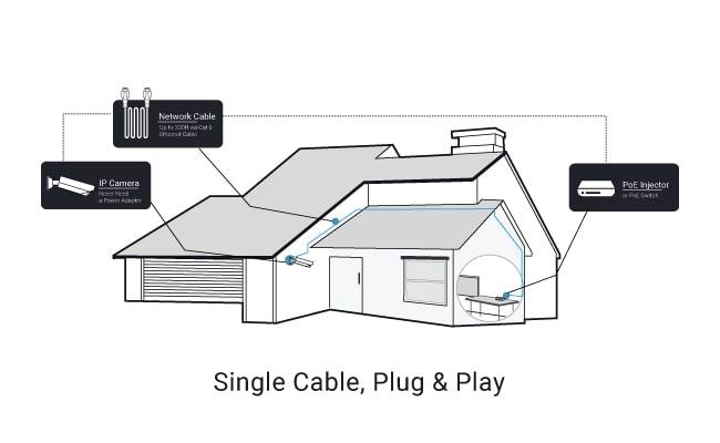 IP Camera Wire