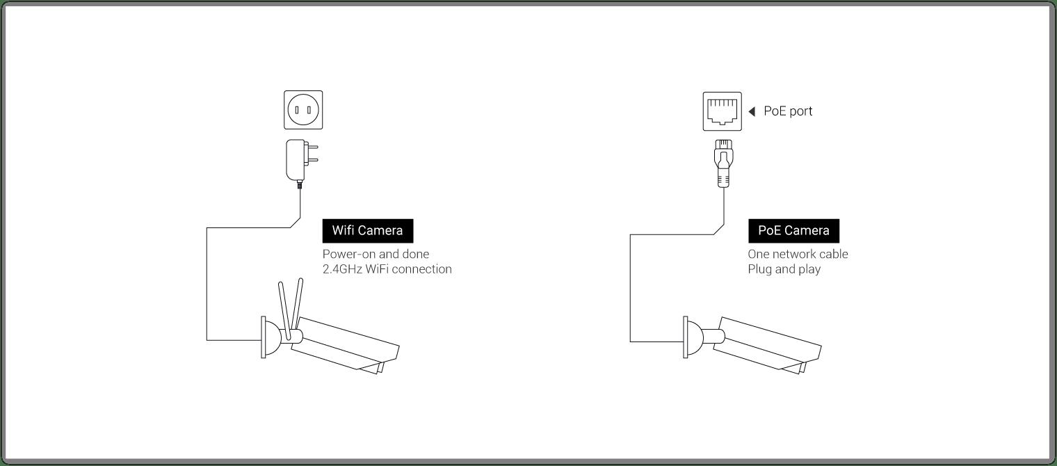 WiFi & PoE Camera Connection Diagram
