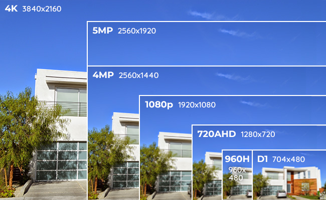 Analog Security Camera Resolution VS IP Security Camera Resolution